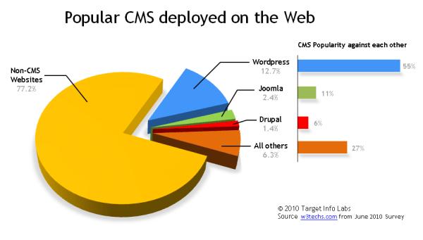 Wordpress-percentage
